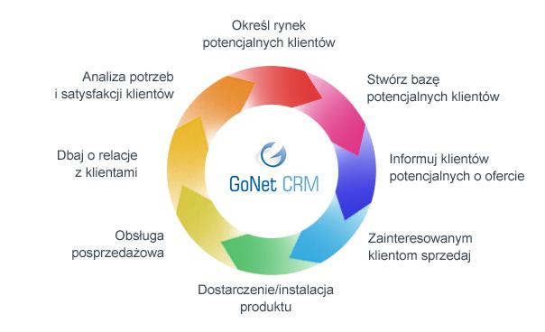 Demo Gonet CRM zalety